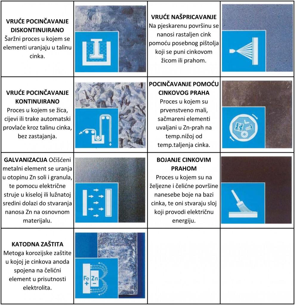 druge-metode-nanosenja-Zn11